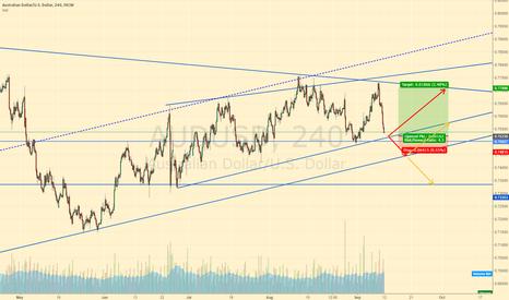 AUDUSD: audusd lets see what happens: market rules :)