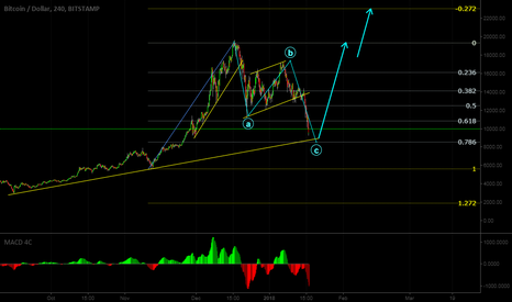BTCUSD: Look buy opportunity at Bitcoin.