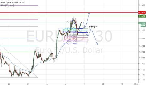 EURUSD: goes up or down ??