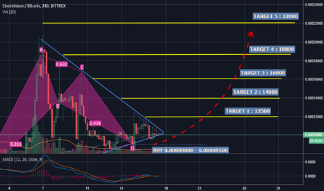 EMC2BTC: EMC2/BTC Breakout is about to come