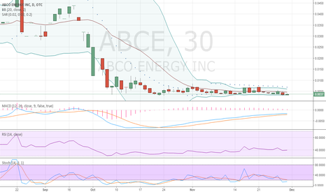 ABCE: ABCE 3 Month Daily BREAKOUT CHART