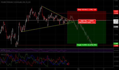 GBPUSD: It may be the initial phase of weakening in sterling.