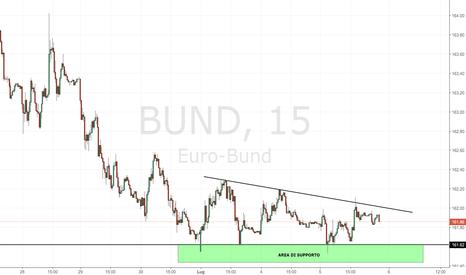 BUND: BUND: supporto a 161.62 e compressione dei prezzi.