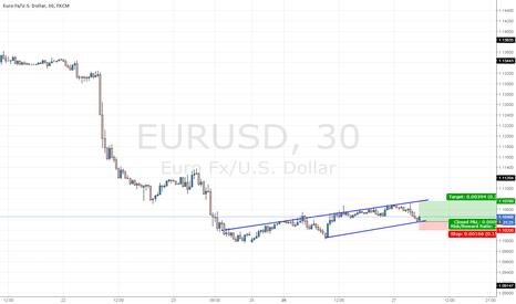 EURUSD: EURUSD Scalp