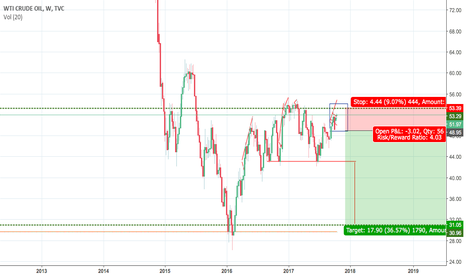 USOIL: USOIL Short in december or January