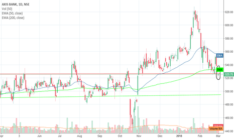 AXISBANK: AXIS BANK is coming back in band of 525-480