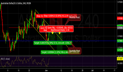 AUDUSD: Two good reasons for short...