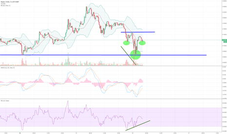 XRPUSD: XRP Ripple - inverted head and shoulders and bullish divergence