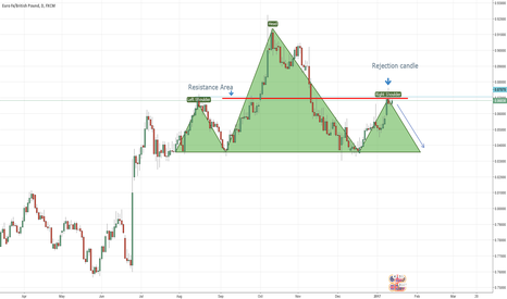 EURGBP: Possible H and S on EURGBP