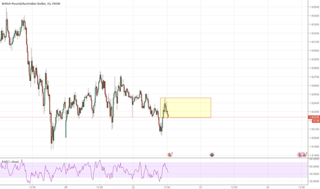 GBPAUD: Trade Idea on GBPAUD