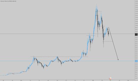 ETHUSD: ETH/USD D1   (Ethereum)