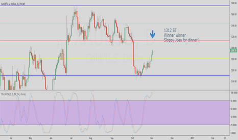 XAUUSD: Gold 'pincher play' in play