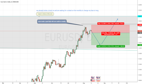 EURUSD: EURUSD Pull Back For Weekly, Monthly And Daily Setup