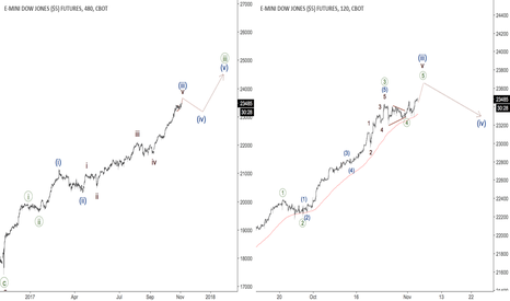YM1!: DJIA - correction is coming