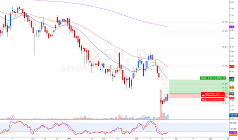 AXSM: gap breakout with nice R/B