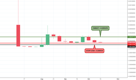 ADXBTC: ADEX against great support