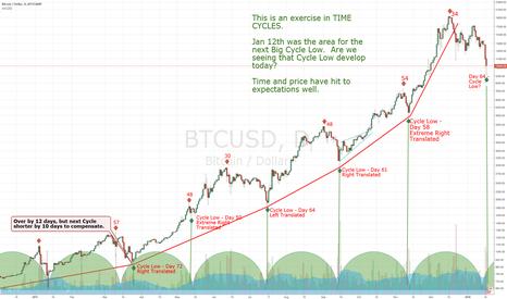 BTCUSD: #Bitcoin 60-Day time Cycle