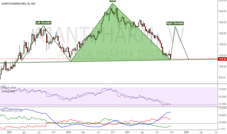 AJANTPHARM: head and shoulders formation in Ajanta pharma