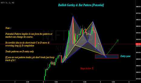 NIFTY: Nifty 50 : Potential Gartley & Bat pattern