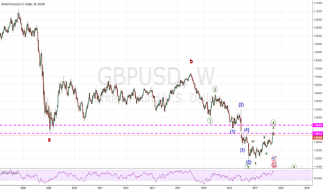 GBPUSD: Ready to go down for many months to come !!!