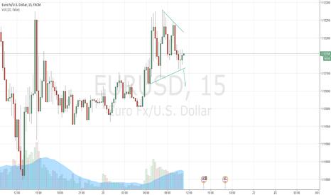 EURUSD: EURUSD in a triangle