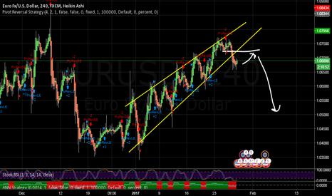 EURUSD: Short outlook for EUR