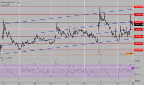 XMRBTC: Monero has rising trend...