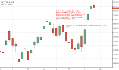 NIFTY: View on Nifty