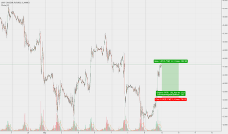 CL1!: CL (WTI) - ждем цену около уровня