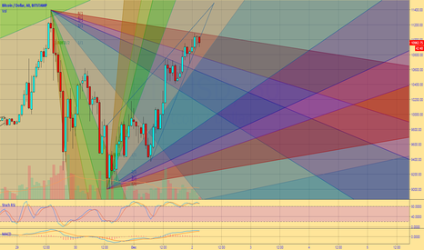BTCUSD: Bitcoin Gann Fans of Delight & Ascending Triangle