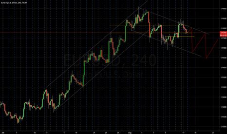 EURUSD: EURUSD Downward Trend