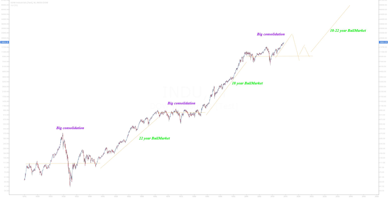 close to 20 year bull Market