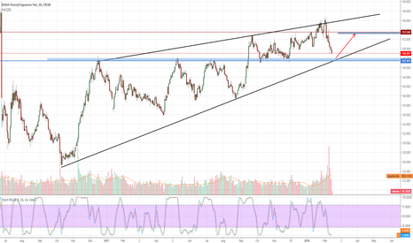 GBPJPY: Opportunity to go Long