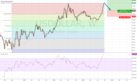 USDOLLAR: It should go UP