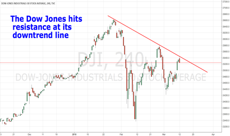DJI: The Dow Jones hits resistance at its downtrend line