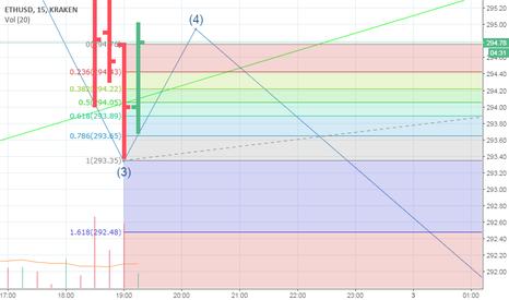 ETHUSD: ETH Dollar downward elliott wave