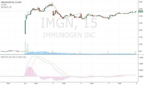 IMGN: up