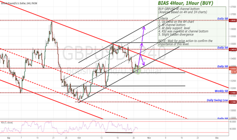 GBPUSD: BUY GBPUSD at channel bottom