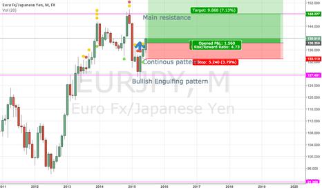 EURJPY: Long position of EUR/JPY