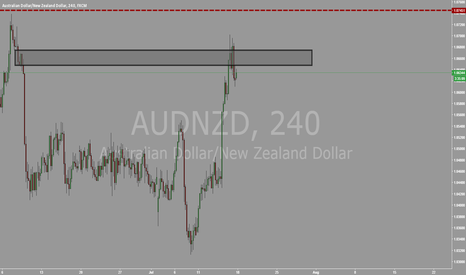 AUDNZD: AUDNZD 4HR SUPPLY VIOLATED