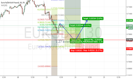 EURGBP: EURGBP LONG FROM SUPPORT&1.27 EXTENSION  - INVALID
