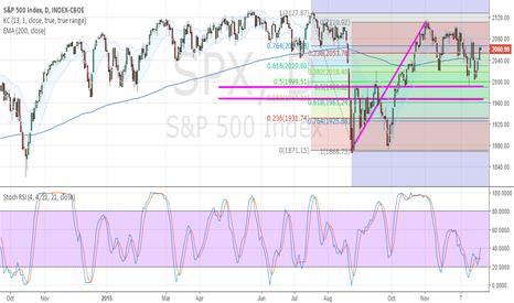 SPX: SPX possible targets
