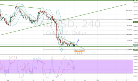 XAUUSD: Gold, Bullish momentum
