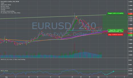 EURUSD: Low Risk bullish play on eur!
