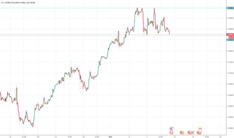 USDCAD: Рекомендации торговли USD/CAD