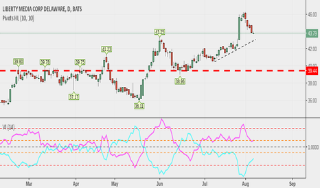 LSXMK: 42.87 forms the major support, results good can touch 47 dollars