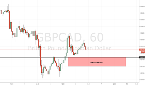 GBPCAD: GBP/CAD: interessante area di supporto
