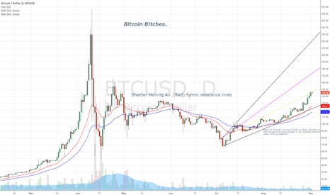 BTCUSD: Bitcoins - Long from start of August. EMA prediction to October.