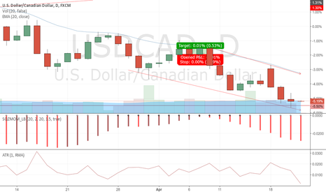 USDCAD: Long to 20 day EMA