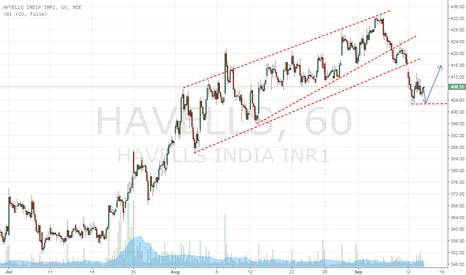 HAVELLS: HEVELLS INDIA  IN BOUNCE